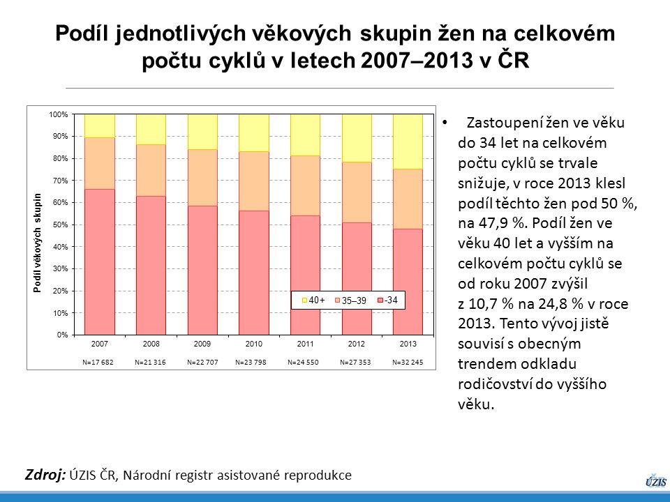 Podíl jednotlivých věkových skupin žen na celkovém počtu cyklů v letech 2007–2013 v ČR Zdroj: ÚZIS ČR, Národní registr asistované reprodukce Zastoupení žen ve věku do 34 let na celkovém počtu cyklů se trvale snižuje, v roce 2013 klesl podíl těchto žen pod 50 %, na 47,9 %.