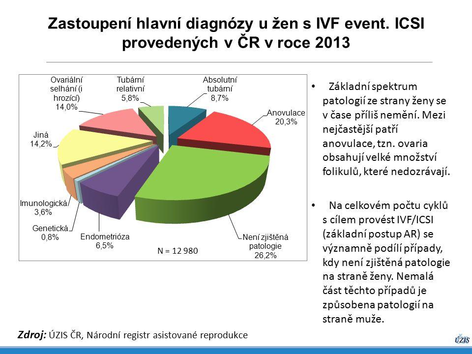 Zastoupení hlavní diagnózy u žen s IVF event. ICSI provedených v ČR v roce 2013 Zdroj: ÚZIS ČR, Národní registr asistované reprodukce Základní spektru