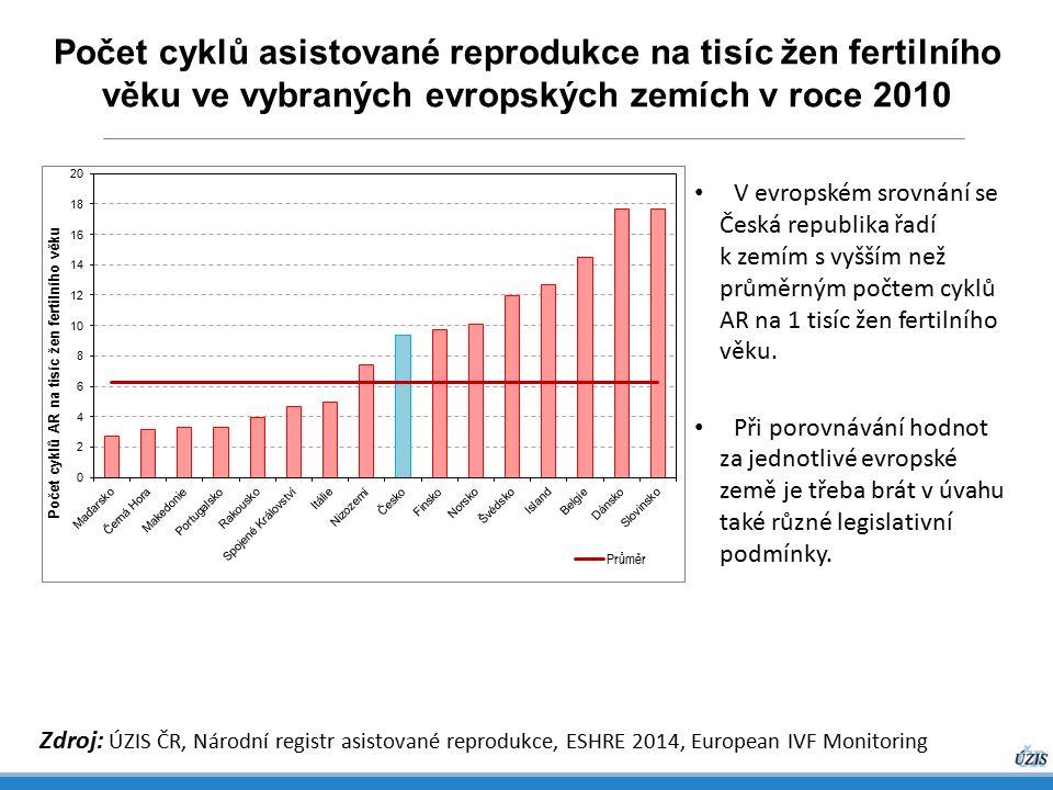 Počet cyklů asistované reprodukce na tisíc žen fertilního věku ve vybraných evropských zemích v roce 2010 Zdroj: ÚZIS ČR, Národní registr asistované reprodukce, ESHRE 2014, European IVF Monitoring V evropském srovnání se Česká republika řadí k zemím s vyšším než průměrným počtem cyklů AR na 1 tisíc žen fertilního věku.