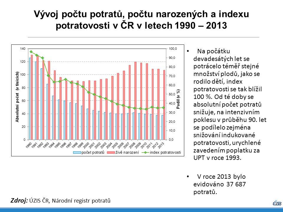 Vývoj počtu potratů, počtu narozených a indexu potratovosti v ČR v letech 1990 – 2013 Zdroj: ÚZIS ČR, Národní registr potratů Na počátku devadesátých