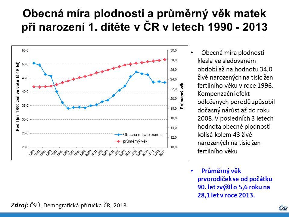 Obecná míra plodnosti a průměrný věk matek při narození 1.
