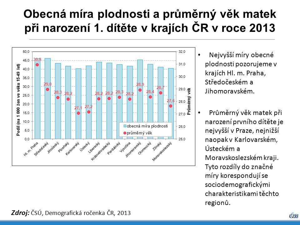 Obecná míra plodnosti a průměrný věk matek při narození 1. dítěte v krajích ČR v roce 2013 Zdroj: ČSÚ, Demografická ročenka ČR, 2013 Nejvyšší míry obe