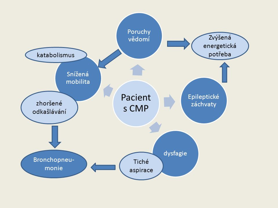 Pacient s CMP Poruchy vědomí Epileptické záchvaty dysfagie Snížená mobilita zhoršené odkašlávání Tiché aspirace Bronchopneu- monie katabolismus Zvýšená energetická potřeba