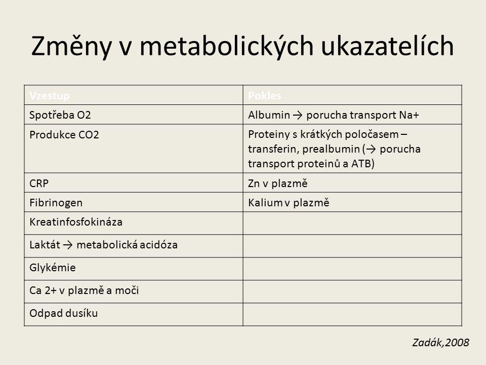 Změny v metabolických ukazatelích VzestupPokles Spotřeba O2Albumin → porucha transport Na+ Produkce CO2Proteiny s krátkých poločasem – transferin, prealbumin (→ porucha transport proteinů a ATB) CRPZn v plazmě FibrinogenKalium v plazmě Kreatinfosfokináza Laktát → metabolická acidóza Glykémie Ca 2+ v plazmě a moči Odpad dusíku Zadák,2008