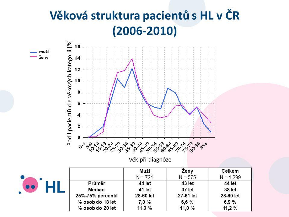 Věková struktura pacientů s HL v ČR (2006-2010) Podíl pacientů dle věkových kategorií [%] Věk při diagnóze MužiŽenyCelkem N = 724N = 575N = 1 299 Průměr44 let43 let44 let Medián41 let37 let38 let 25%-75% percentil28-60 let27-61 let28-60 let % osob do 18 let7,0 %6,6 %6,9 % % osob do 20 let11,3 %11,0 %11,2 % muži ženy