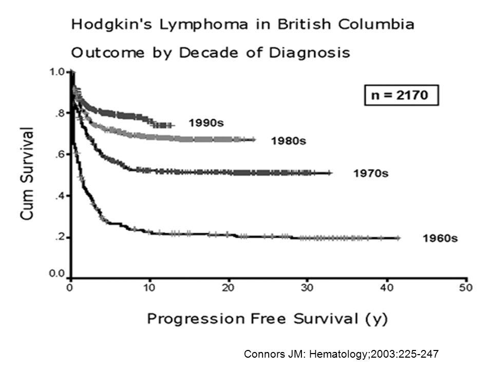 Connors JM: Hematology;2003:225-247
