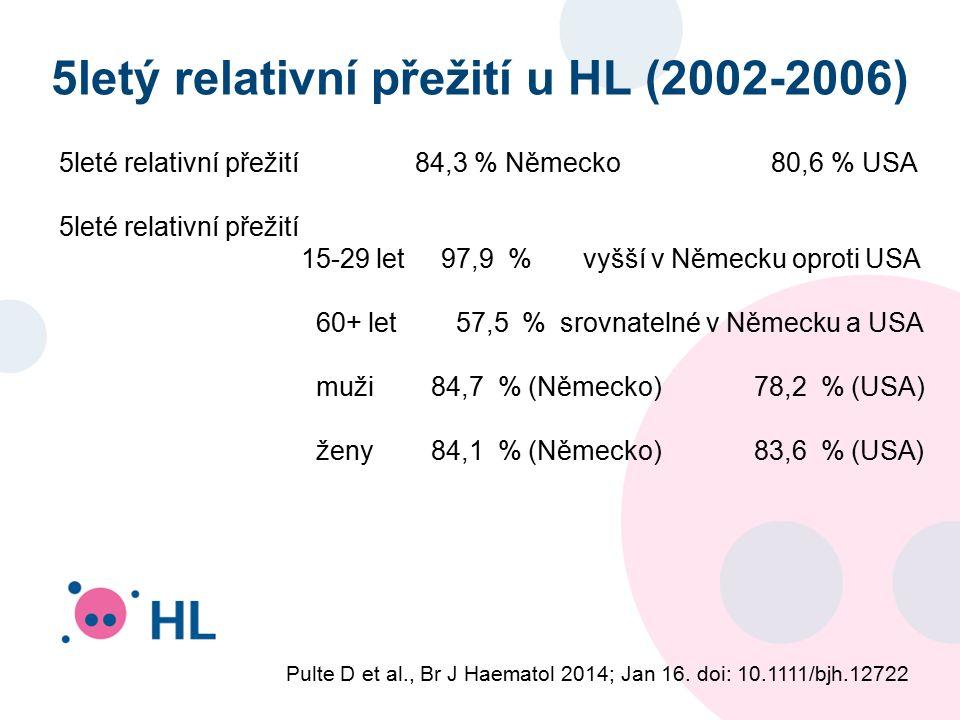 5letý relativní přežití u HL (2002-2006) 5leté relativní přežití 84,3 % Německo 80,6 % USA 5leté relativní přežití 15-29 let 97,9 % vyšší v Německu oproti USA 60+ let 57,5 % srovnatelné v Německu a USA muži 84,7 % (Německo) 78,2 % (USA) ženy 84,1 % (Německo) 83,6 % (USA) Pulte D et al., Br J Haematol 2014; Jan 16.