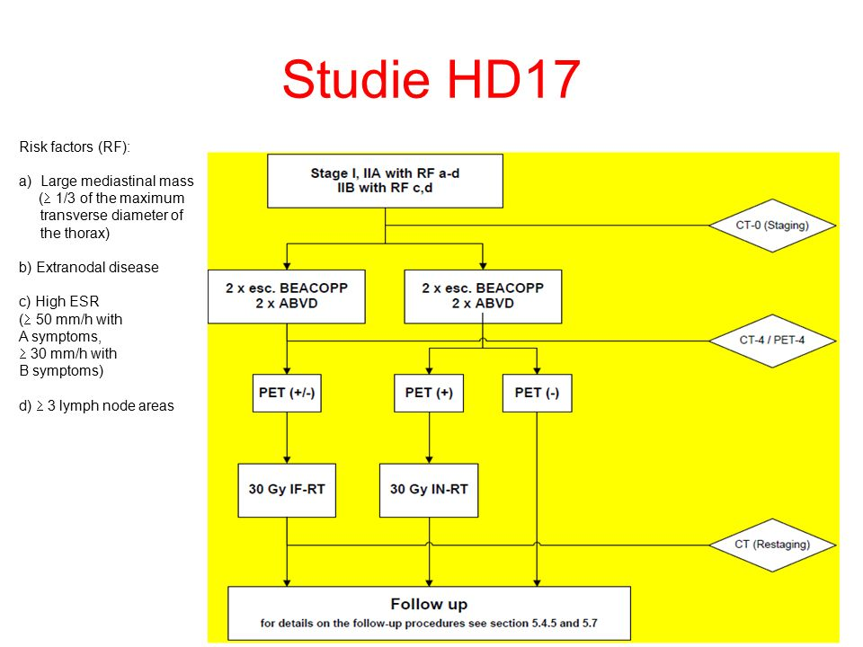 Studie HD17 Risk factors (RF): a)Large mediastinal mass (  1/3 of the maximum transverse diameter of the thorax) b) Extranodal disease c) High ESR (  50 mm/h with A symptoms,  30 mm/h with B symptoms) d)  3 lymph node areas