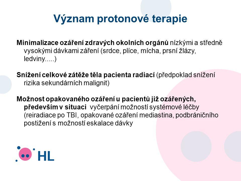 Význam protonové terapie Minimalizace ozáření zdravých okolních orgánů nízkými a středně vysokými dávkami záření (srdce, plíce, mícha, prsní žlázy, le