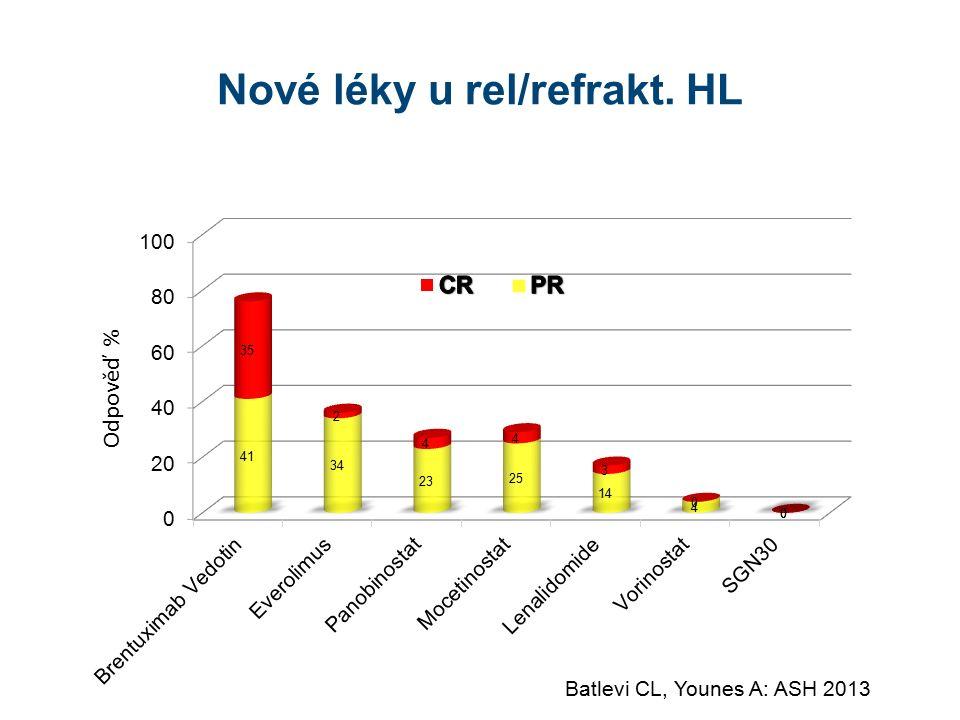 Nové léky u rel/refrakt. HL Odpověď % Batlevi CL, Younes A: ASH 2013