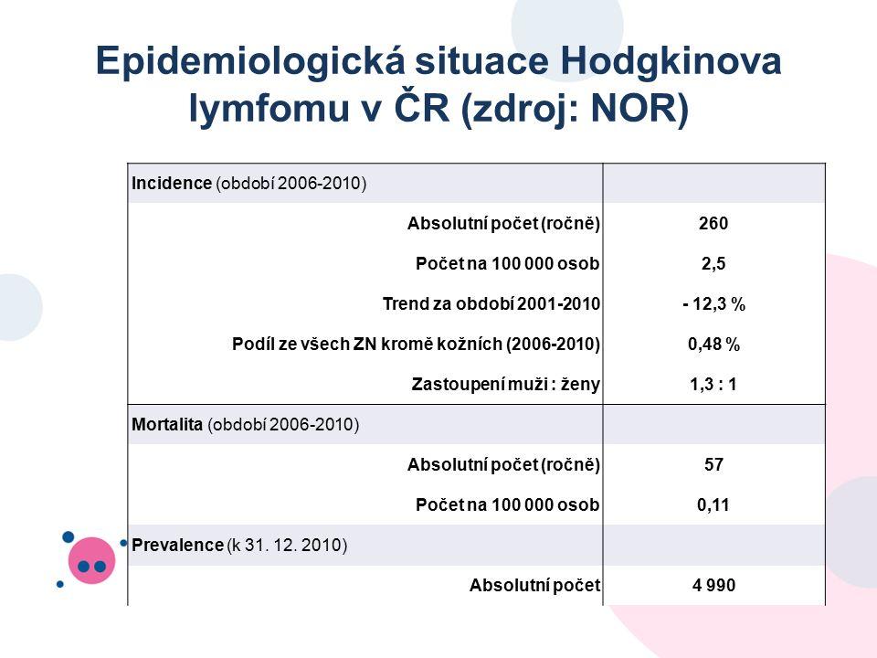 Epidemiologická situace Hodgkinova lymfomu v ČR (zdroj: NOR) Incidence (období 2006-2010) Absolutní počet (ročně)260 Počet na 100 000 osob2,5 Trend za období 2001-2010- 12,3 % Podíl ze všech ZN kromě kožních (2006-2010)0,48 % Zastoupení muži : ženy1,3 : 1 Mortalita (období 2006-2010) Absolutní počet (ročně)57 Počet na 100 000 osob0,11 Prevalence (k 31.