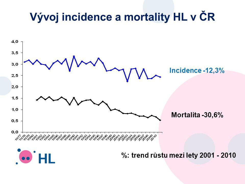 Vývoj incidence a mortality HL v ČR %: trend růstu mezi lety 2001 - 2010 Incidence -12,3% Mortalita -30,6%