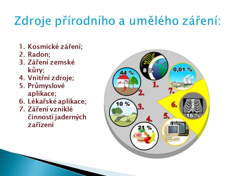 1.Kosmické záření; 2.Radon; 3.Záření zemské kůry; 4.Vnitřní zdroje; 5.Průmyslové aplikace; 6.Lékařské aplikace; 7.Záření vzniklé činností jaderných zařízení