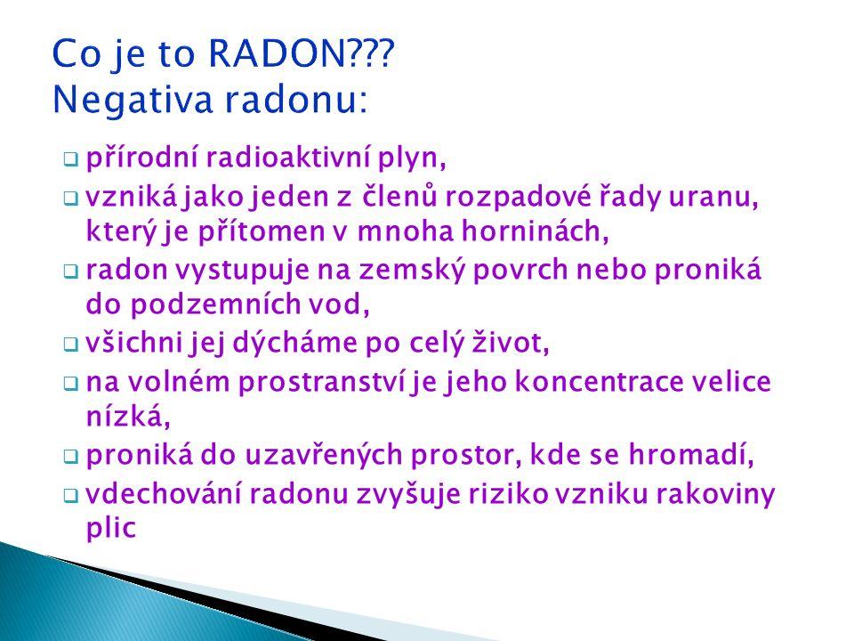  přírodní radioaktivní plyn,  vzniká jako jeden z členů rozpadové řady uranu, který je přítomen v mnoha horninách,  radon vystupuje na zemský povrch nebo proniká do podzemních vod,  všichni jej dýcháme po celý život,  na volném prostranství je jeho koncentrace velice nízká,  proniká do uzavřených prostor, kde se hromadí,  vdechování radonu zvyšuje riziko vzniku rakoviny plic