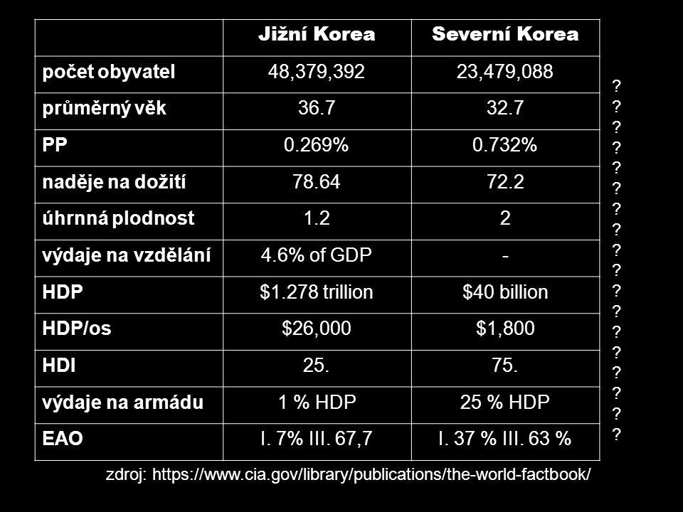 ztráty: 520 000 SK 900 000 Číňanů 1 300 000 J.K.