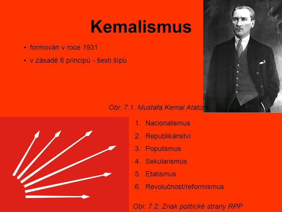 Kemalismus formován v roce 1931 v zásadě 6 principů - šesti šípů Obr. 7.2. Znak politické strany RPP 1.Nacionalismus 2.Republikánství 3.Populismus 4.S