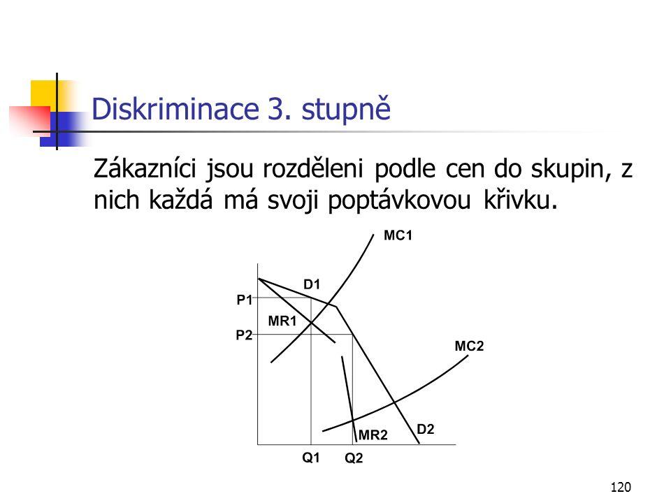 120 Diskriminace 3. stupně Zákazníci jsou rozděleni podle cen do skupin, z nich každá má svoji poptávkovou křivku.