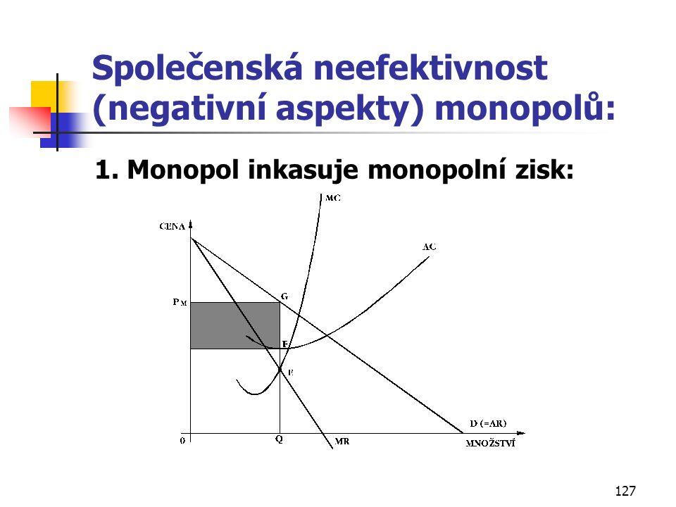 127 Společenská neefektivnost (negativní aspekty) monopolů: 1. Monopol inkasuje monopolní zisk: