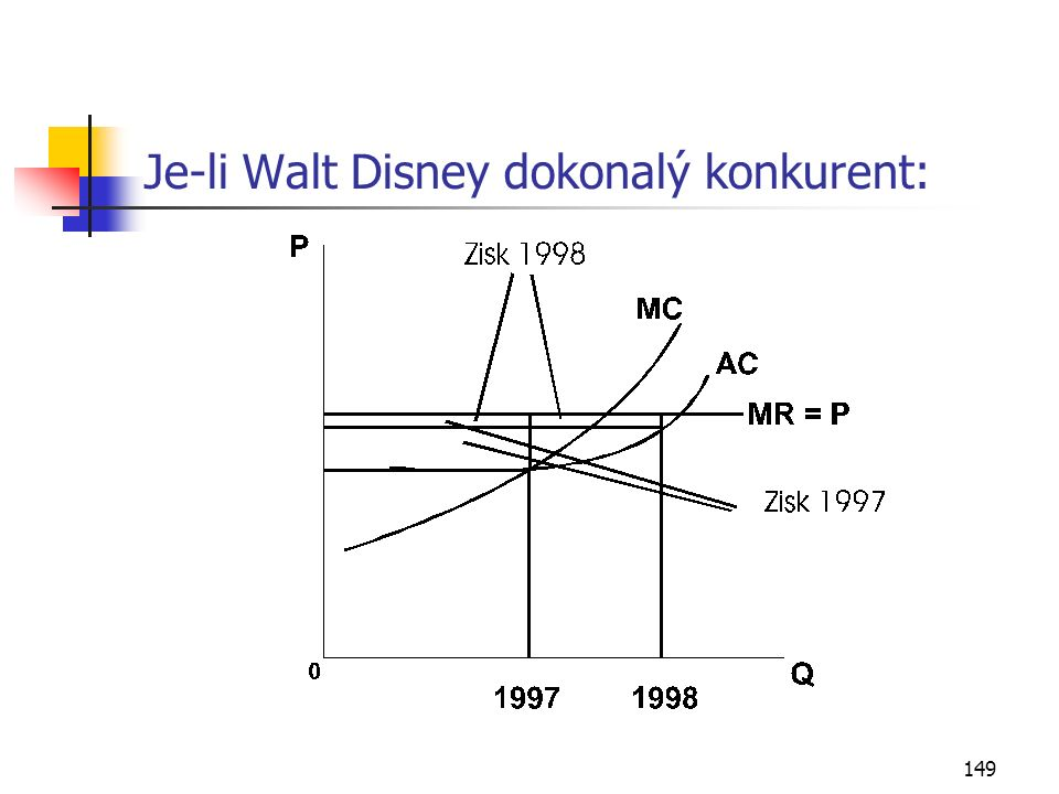 149 Je-li Walt Disney dokonalý konkurent: