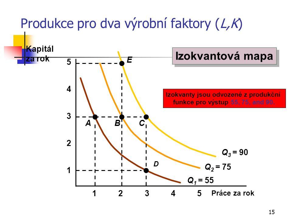15 Produkce pro dva výrobní faktory (L,K) Práce za rok 1 2 3 4 12345 5 Q 1 = 55 Izokvanty jsou odvozené z produkční funkce pro výstup 55, 75, and 90.