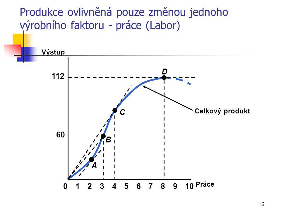 16 Celkový produkt Práce Výstup 60 112 023456789101 A B C D Produkce ovlivněná pouze změnou jednoho výrobního faktoru - práce (Labor)