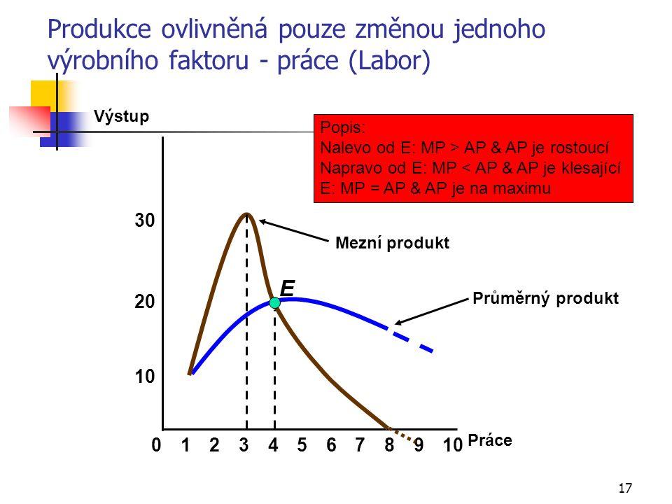 17 Průměrný produkt Produkce ovlivněná pouze změnou jednoho výrobního faktoru - práce (Labor) 8 10 20 Výstup 02345679101 Práce 30 E Mezní produkt Popi
