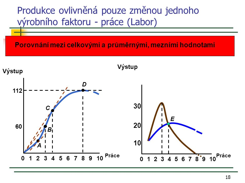 18 Produkce ovlivněná pouze změnou jednoho výrobního faktoru - práce (Labor) Práce Výstup 60 112 023456789101 A B C D 8 20 E 0234567 9 10 1 30 Výstup