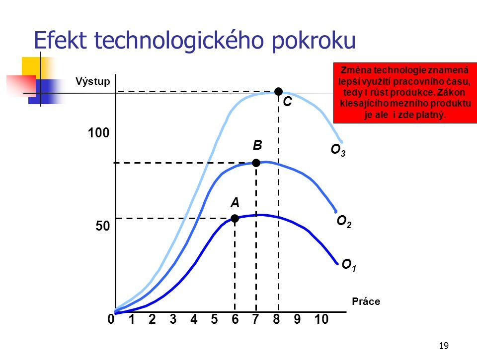 19 Efekt technologického pokroku Práce Výstup 50 100 023456789101 A O1O1 C O3O3 O2O2 B Změna technologie znamená lepší využití pracovního času, tedy i