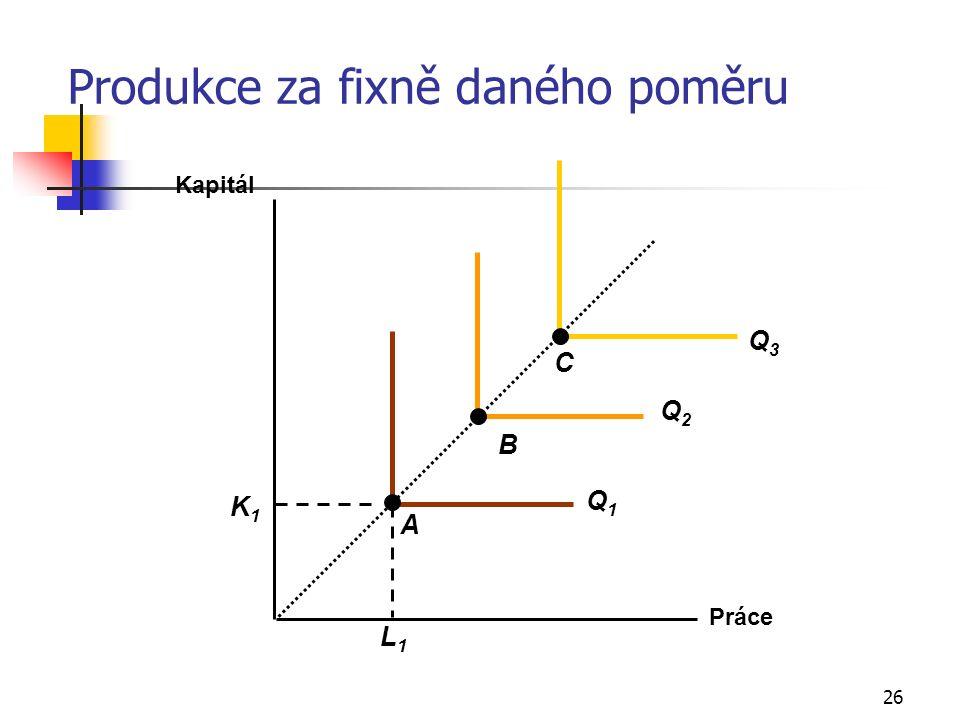 26 Produkce za fixně daného poměru Práce Kapitál L1L1 K1K1 Q1Q1 Q2Q2 Q3Q3 A B C