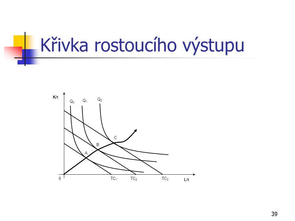39 Křivka rostoucího výstupu L/t K/t 0 Q1Q1 TC 1 Q2Q2 Q0Q0 TC 2 TC 3 A B C