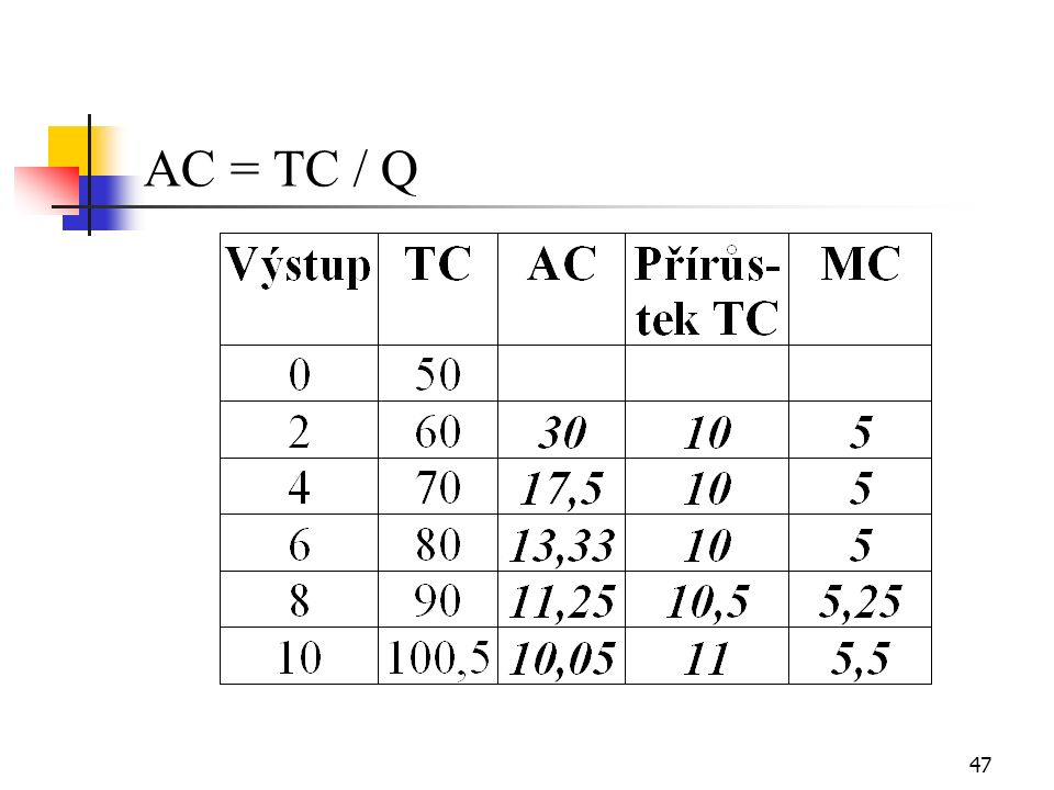 47 AC = TC / Q
