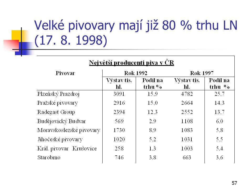 57 Velké pivovary mají již 80 % trhu LN (17. 8. 1998)