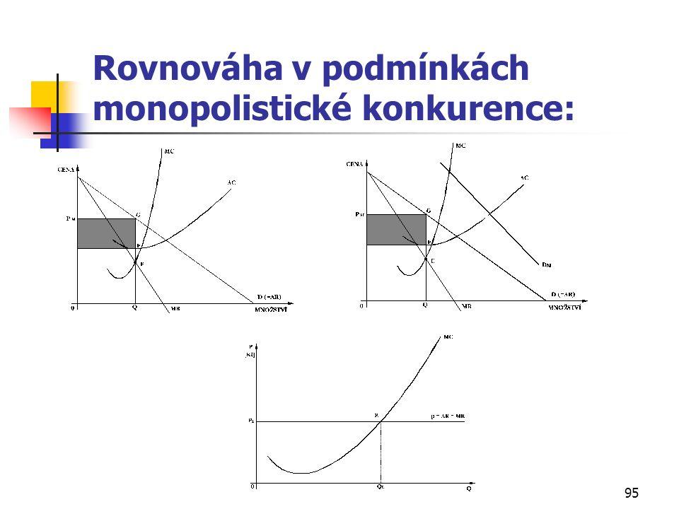 95 Rovnováha v podmínkách monopolistické konkurence: