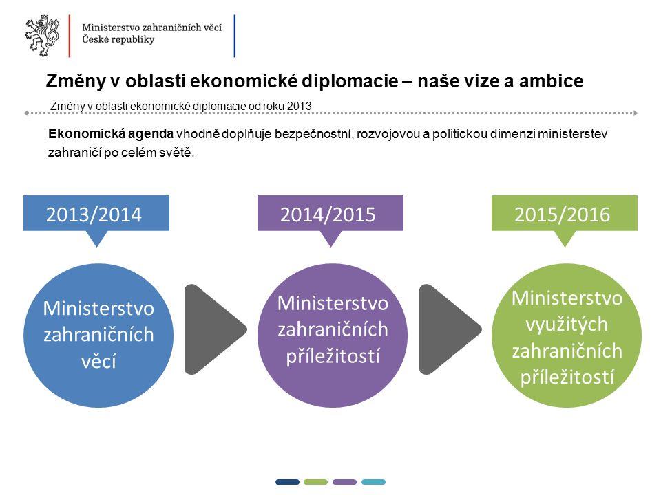 10  Změny v oblasti ekonomické diplomacie – naše vize a ambice Změny v oblasti ekonomické diplomacie od roku 2013 Ekonomická agenda vhodně doplňuje b