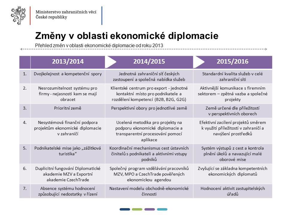 11  Změny v oblasti ekonomické diplomacie Přehled změn v oblasti ekonomické diplomacie od roku 2013 2013/20142014/20152015/2016 1.Dvojkolejnost a kom