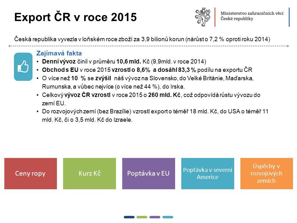 3  Export ČR v roce 2015 Česká republika vyvezla v loňském roce zboží za 3,9 bilionů korun (nárůst o 7,2 % oproti roku 2014) Zajímavá fakta Denní výv