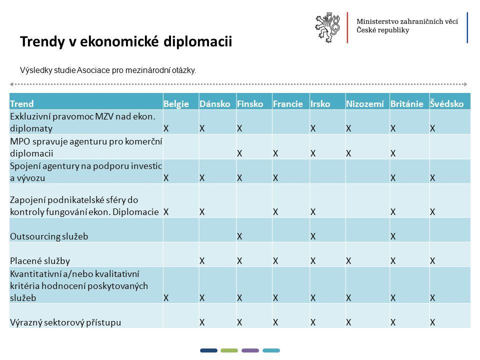 7  Trendy v ekonomické diplomacii Výsledky studie Asociace pro mezinárodní otázky. TrendBelgieDánskoFinskoFrancieIrskoNizozemíBritánieŠvédsko Exkluzi