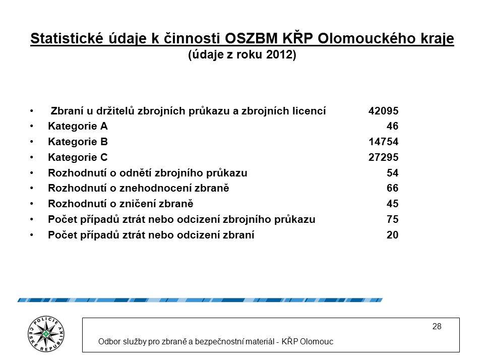 Statistické údaje k činnosti OSZBM KŘP Olomouckého kraje (údaje z roku 2012) Zbraní u držitelů zbrojních průkazu a zbrojních licencí42095 Kategorie A 46 Kategorie B14754 Kategorie C27295 Rozhodnutí o odnětí zbrojního průkazu 54 Rozhodnutí o znehodnocení zbraně 66 Rozhodnutí o zničení zbraně 45 Počet případů ztrát nebo odcizení zbrojního průkazu 75 Počet případů ztrát nebo odcizení zbraní 20 Odbor služby pro zbraně a bezpečnostní materiál - KŘP Olomouc 28