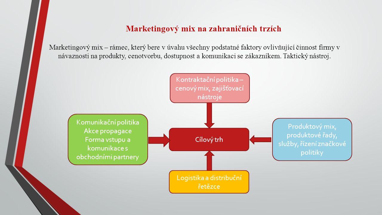 Marketingový mix na zahraničních trzích Marketingový mix – rámec, který bere v úvahu všechny podstatné faktory ovlivňující činnost firmy v návaznosti na produkty, cenotvorbu, dostupnost a komunikaci se zákazníkem.