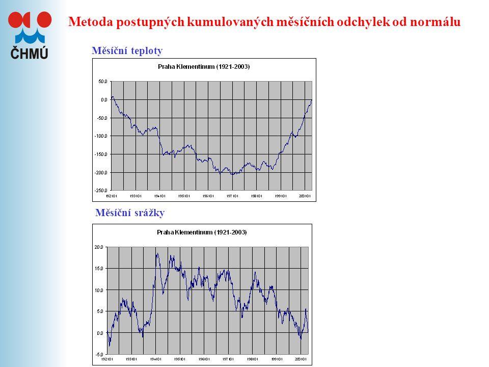 Test přítomnosti trendu skupiny 8 sekulárních stanic v ČR 1970 Roční teploty Roční srážky