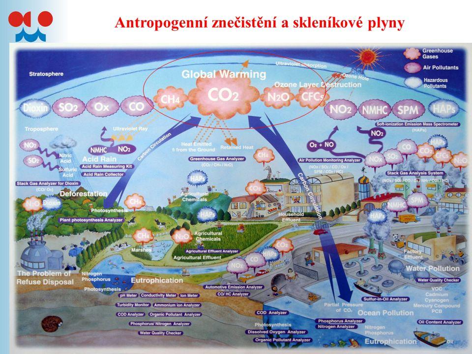 V.Skleníkové plyny (GHG)