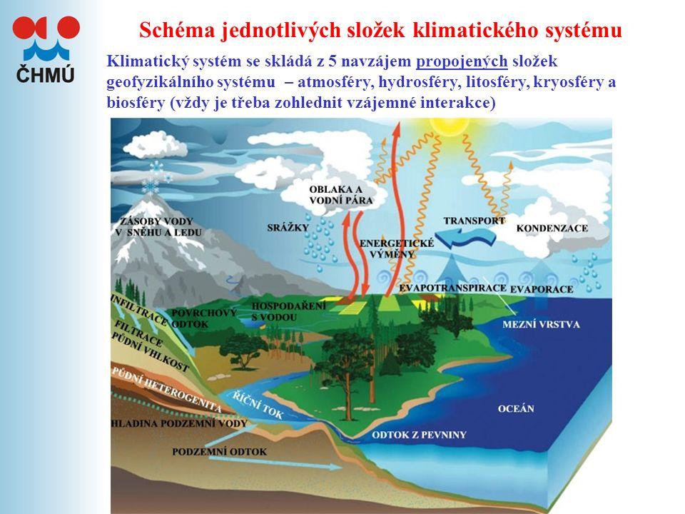 Klima (podnebí) je dlouhodobý režim počasí ovlivněný slunečním zářením, globální cirkulací, zemským povrchem a činností člověka Podnebí lze popsat pomocí jednotlivých prvků nebo jejich průnikem – klimatickou klasifikací (místa, oblasti) Klimatologie je věda zabývající se podnebím (klimatem) minulým, současným i budoucím Klimatologie se dělí ( podle měřítka vzdušných vírů) na 3 další odvětví MAKROKLIMATOLOGIE zabývá se podnebím v územích >= 100 km 2 MEZOKLIMATOLOGIE zkoumá podnebí na ploše 0,1 až 100 km 2 MIKROKLIMATOLOGIE provádí výzkum v mikroměřítku na ploše do 0,1 km 2 Hlavní úkoly klimatologie jsou Teoreticky objasnit úlohu atmosférických dějů (záření, zemského povrchu, všeobecné cirkulace) při vytváření klimatu Sledovat a pokusit se předpovědět trendy jednotlivých klimatologických prvků (teploty, srážek….) a namodelovat budoucí stav podnebí Podle způsobu zpracování dělíme klimatologii na: Klasickou klimatologii – statistické zpracování dat Dynamickou klimatologii – zkoumá příčiny jevů zjištěných v klasické klimatologii Komplexní klimatologii – definuje klimatické typy a provádí klasifikaci klimatu Co je klima a čím se zabývá klimatologie
