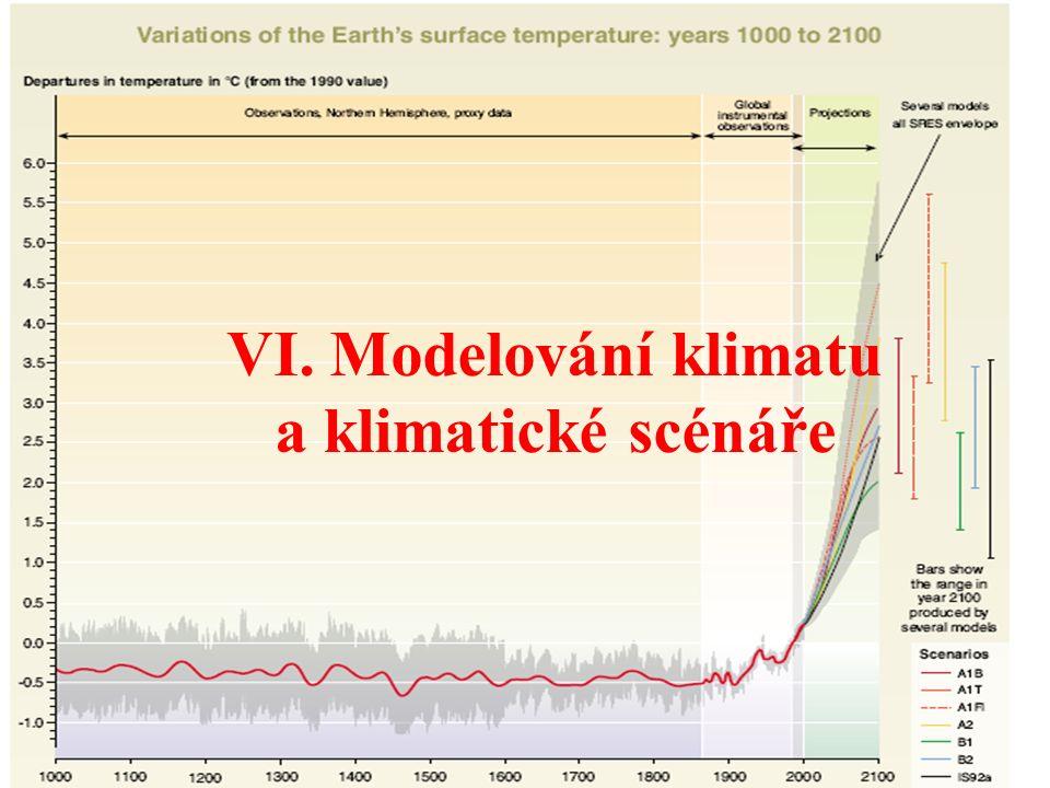 Vývoj emisí CO2 za posledních 100 let.