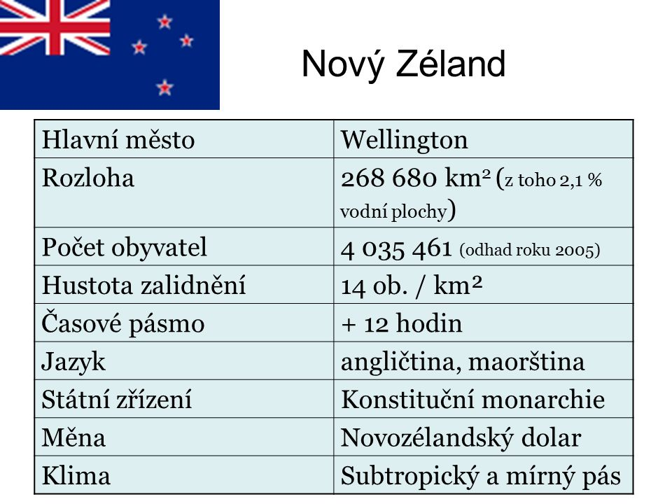 Nový Zéland Hlavní městoWellington Rozloha268 680 km 2 ( z toho 2,1 % vodní plochy ) Počet obyvatel4 035 461 (odhad roku 2005) Hustota zalidnění14 ob.