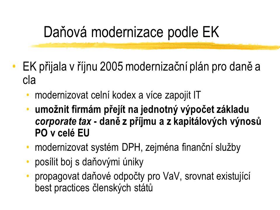 Daňová modernizace podle EK EK přijala v říjnu 2005 modernizační plán pro daně a cla modernizovat celní kodex a více zapojit IT umožnit firmám přejít na jednotný výpočet základu corporate tax - daně z příjmu a z kapitálových výnosů PO v celé EU modernizovat systém DPH, zejména finanční služby posílit boj s daňovými úniky propagovat daňové odpočty pro VaV, srovnat existující best practices členských států