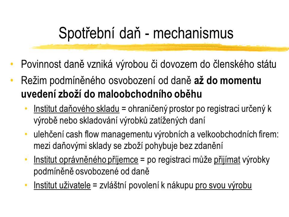 Registrace k DPH v EU pro distance selling Zdroj: MF ČR
