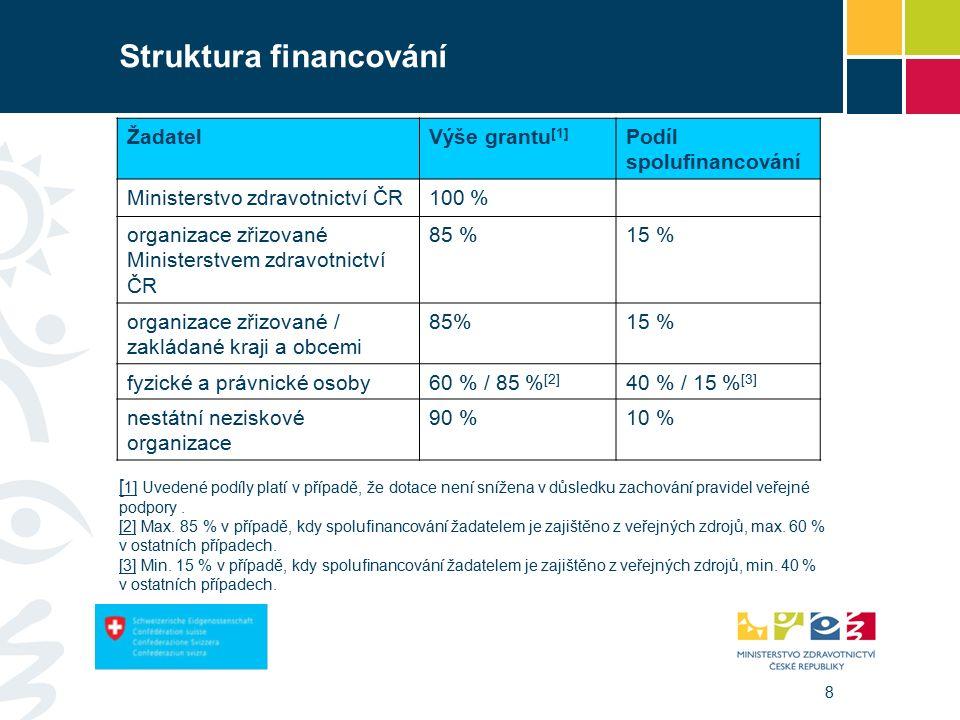 8 Struktura financování ŽadatelVýše grantu [1] Podíl spolufinancování Ministerstvo zdravotnictví ČR100 % organizace zřizované Ministerstvem zdravotnictví ČR 85 %15 % organizace zřizované / zakládané kraji a obcemi 85%15 % fyzické a právnické osoby60 % / 85 % [2] 40 % / 15 % [3] nestátní neziskové organizace 90 %10 % [ 1][ 1] Uvedené podíly platí v případě, že dotace není snížena v důsledku zachování pravidel veřejné podpory.