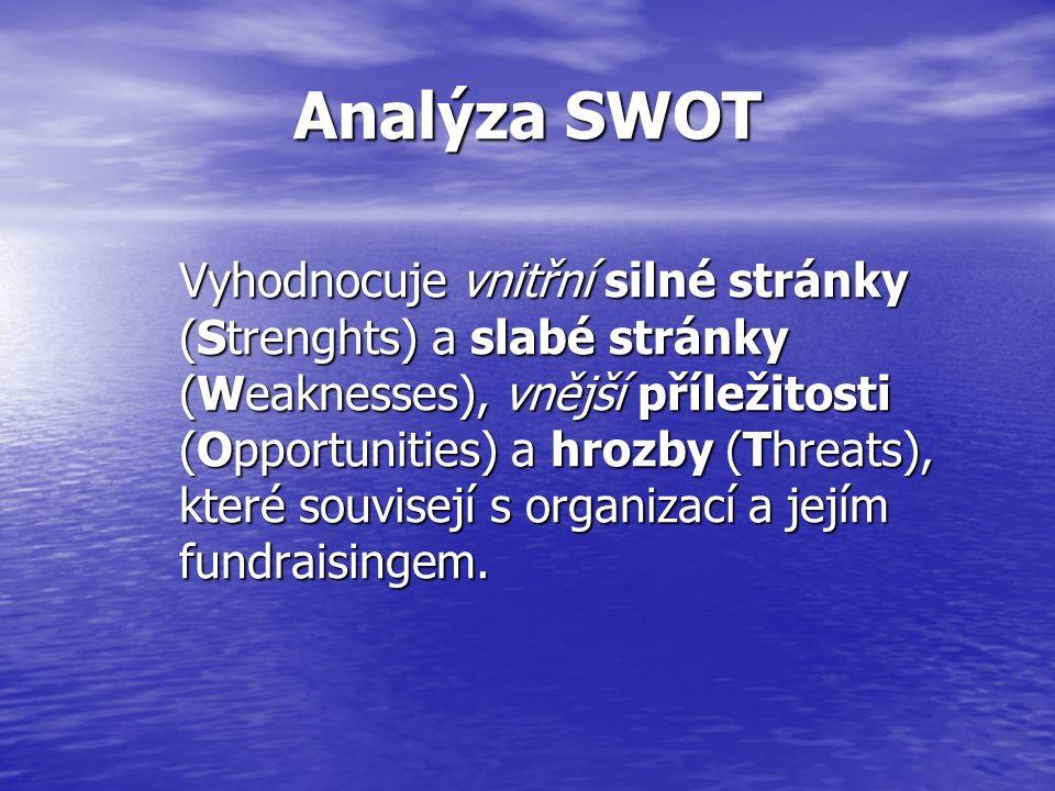Analýza SWOT Vyhodnocuje vnitřní silné stránky (Strenghts) a slabé stránky (Weaknesses), vnější příležitosti (Opportunities) a hrozby (Threats), které souvisejí s organizací a jejím fundraisingem.