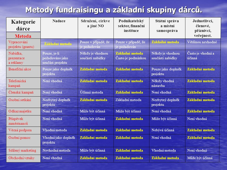 Metody fundraisingu a základní skupiny dárců. Obchodní vztahy Sdílený marketing Osobní pomoc Věcná podpora Příspěvek zaměstnanců Odkaz majetku Osobní