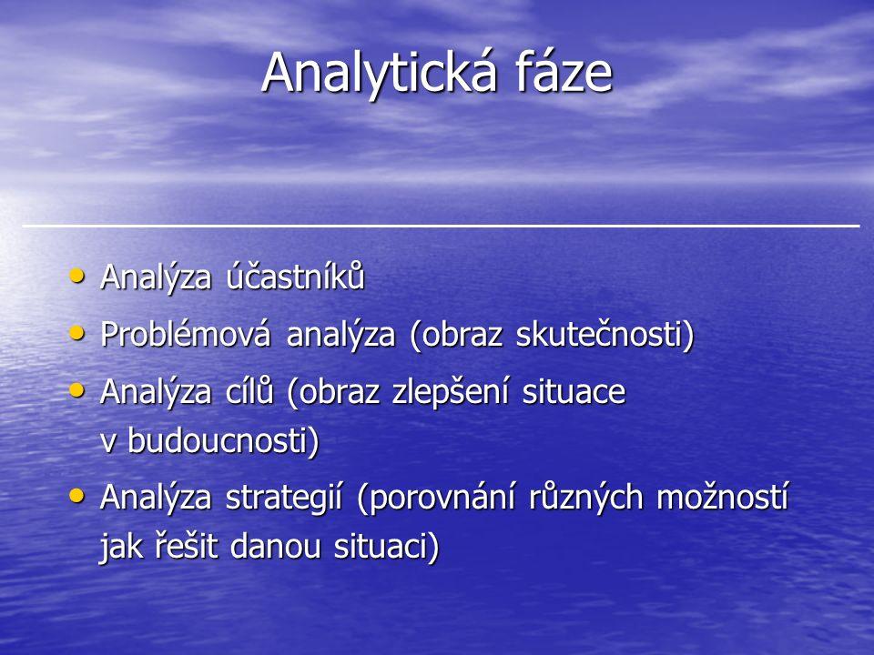 Analytická fáze Analýza účastníků Analýza účastníků Problémová analýza (obraz skutečnosti) Problémová analýza (obraz skutečnosti) Analýza cílů (obraz zlepšení situace v budoucnosti) Analýza cílů (obraz zlepšení situace v budoucnosti) Analýza strategií (porovnání různých možností jak řešit danou situaci) Analýza strategií (porovnání různých možností jak řešit danou situaci)